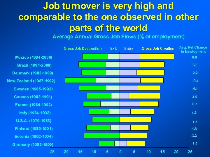 Job turnover is very high and comparable to the one observed in other parts