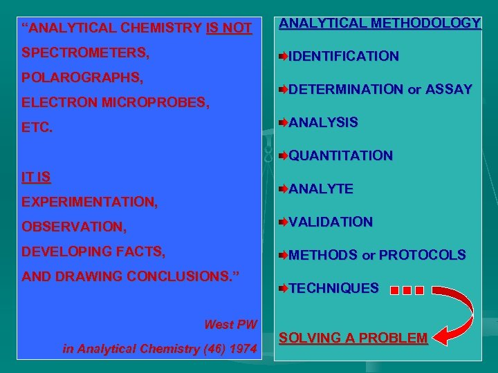 """ANALYTICAL CHEMISTRY IS NOT SPECTROMETERS, ANALYTICAL METHODOLOGY IDENTIFICATION POLAROGRAPHS, ELECTRON MICROPROBES, DETERMINATION or ASSAY"