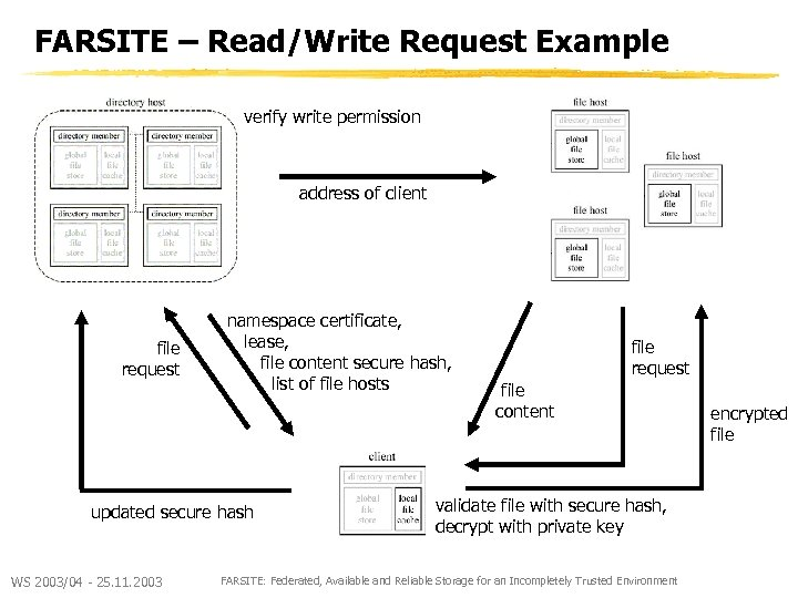 FARSITE – Read/Write Request Example verify write permission address of client file request namespace