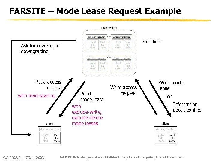 FARSITE – Mode Lease Request Example Conflict? Ask for revoking or downgrading Read access