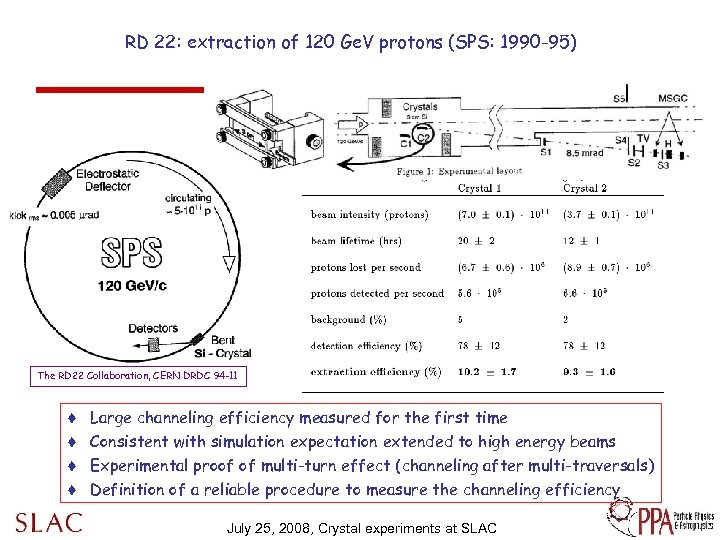 RD 22: extraction of 120 Ge. V protons (SPS: 1990 -95) The RD 22