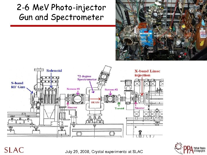 2 -6 Me. V Photo-injector Gun and Spectrometer July 25, 2008, Crystal experiments at