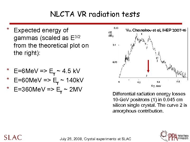 NLCTA VR radiation tests * Expected energy of gammas (scaled as E 3/2 from