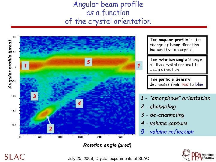 Angular profile (µrad) Angular beam profile as a function of the crystal orientation The