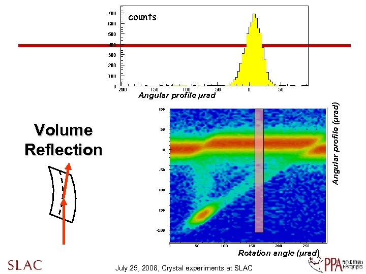 counts Angular profile (µrad) Angular profile µrad Volume Reflection Rotation angle (µrad) July 25,