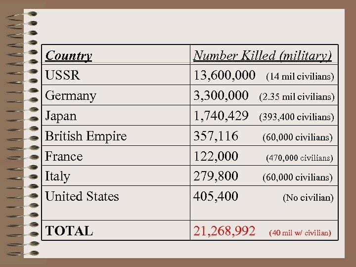 Country USSR Germany Japan British Empire France Italy United States Number Killed (military) 13,