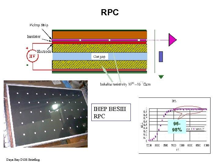 RPC IHEP BESIII RPC 9698% Daya Bay DOE Briefing