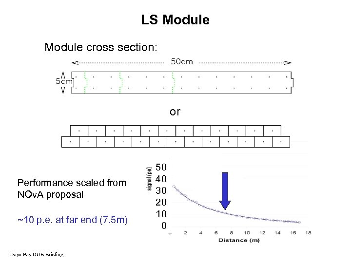 LS Module cross section: or Performance scaled from NOv. A proposal ~10 p. e.