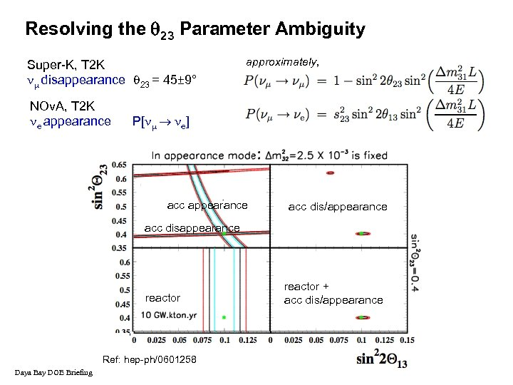 Resolving the 23 Parameter Ambiguity Super-K, T 2 K disappearance 23 = 45± 9°