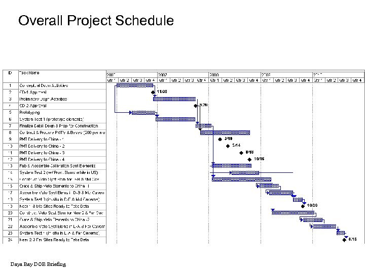 Overall Project Schedule Daya Bay DOE Briefing