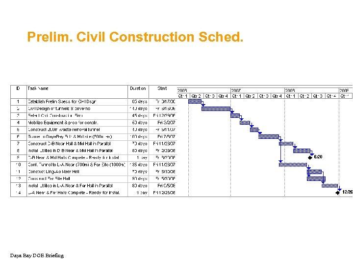 Prelim. Civil Construction Sched. Daya Bay DOE Briefing