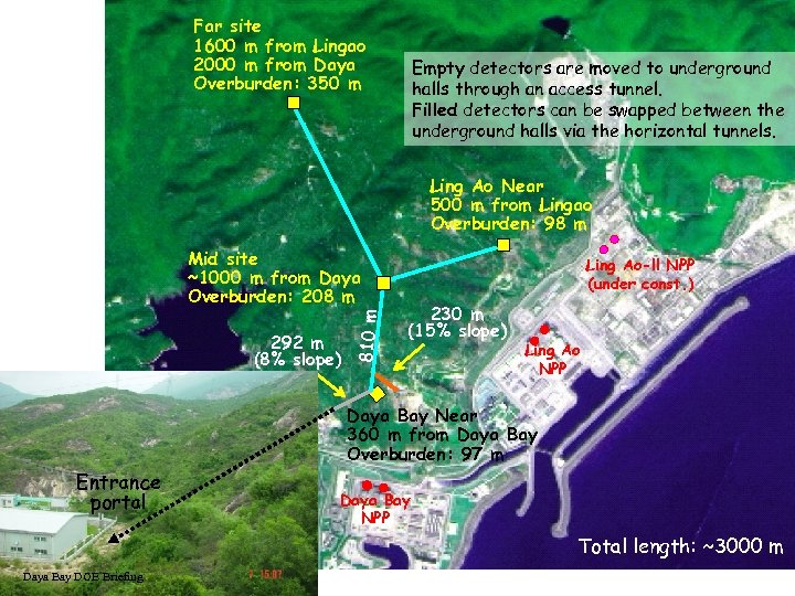 Far site 1600 m from Lingao 2000 m from Daya Overburden: 350 m Empty