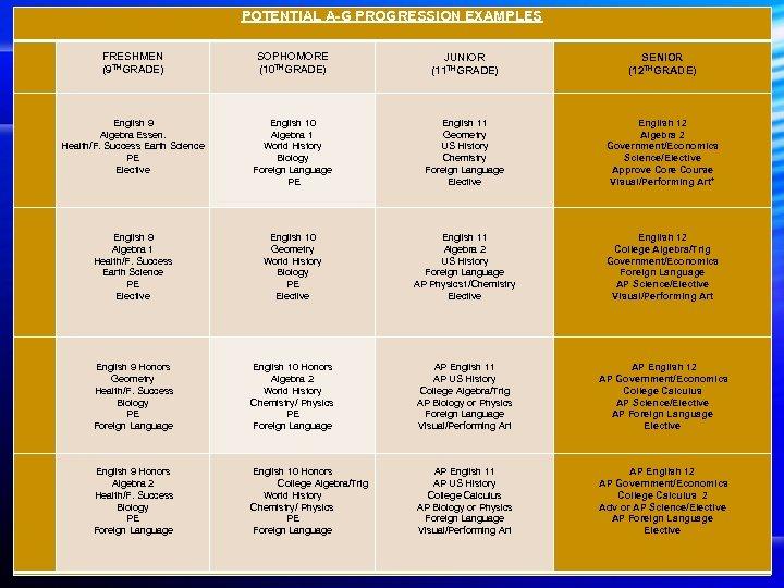 POTENTIAL A-G PROGRESSION EXAMPLES FRESHMEN (9 THGRADE) SOPHOMORE (10 THGRADE) JUNIOR (11 THGRADE) SENIOR