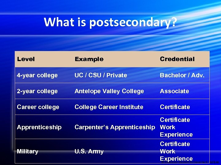 What is postsecondary? Level Example Credential 4 -year college UC / CSU / Private