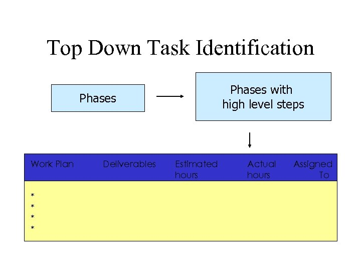 Top Down Task Identification Phases with high level steps Phases Work Plan * *