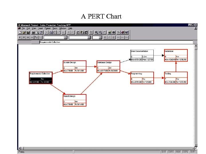 A PERT Chart