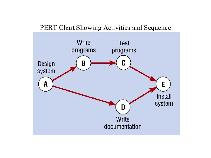 PERT Chart Showing Activities and Sequence