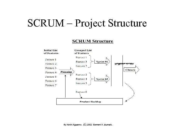 SCRUM – Project Structure By Kevin Aguanno. (C) 2002 Element K Journals.