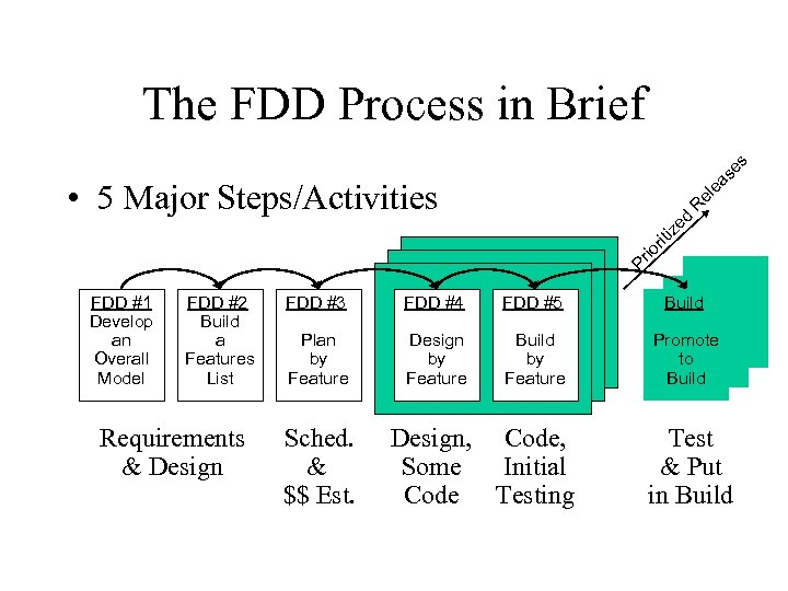 se s The FDD Process in Brief Pr io rit iz ed R el