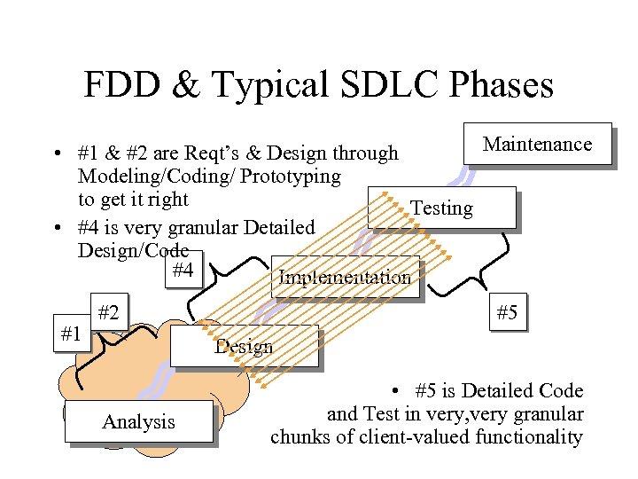 FDD & Typical SDLC Phases Maintenance • #1 & #2 are Reqt's & Design