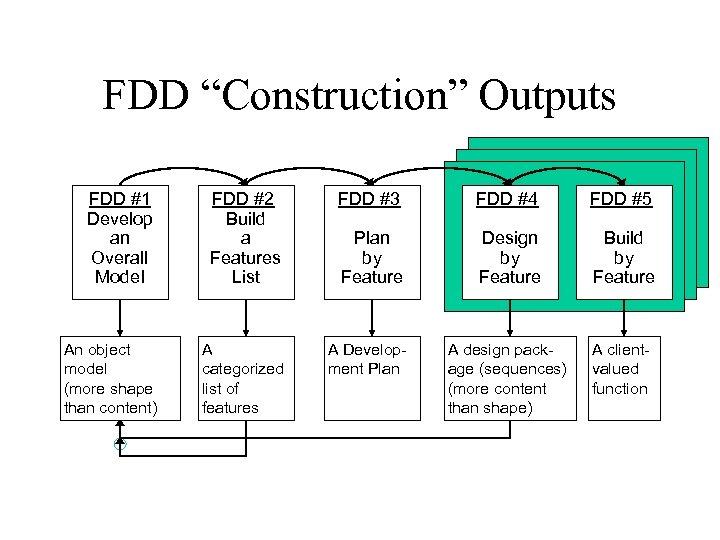 "FDD ""Construction"" Outputs FDD #1 Develop an Overall Model FDD #2 Build a Features"