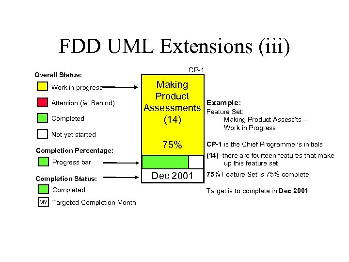 FDD UML Extensions (iii) CP-1 Overall Status: Work in progress Attention (ie, Behind) Completed
