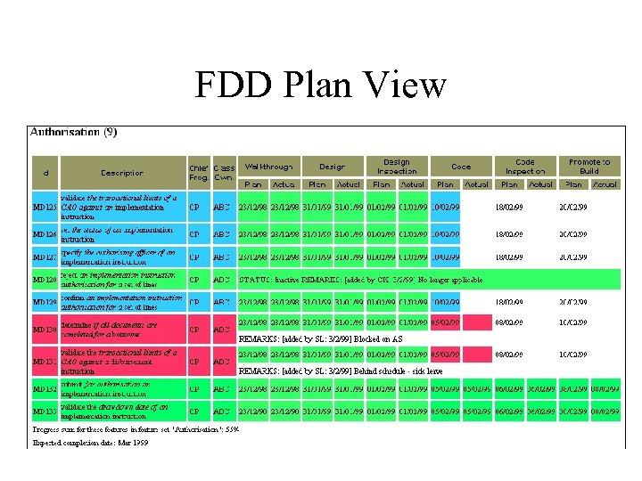 FDD Plan View