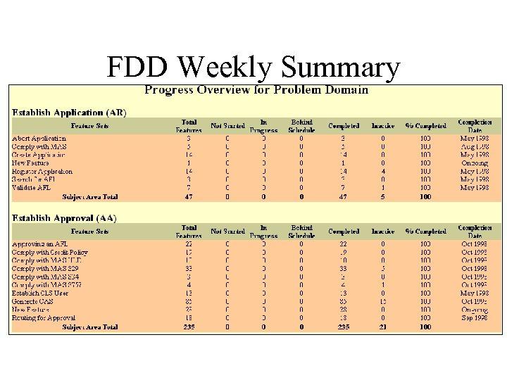 FDD Weekly Summary