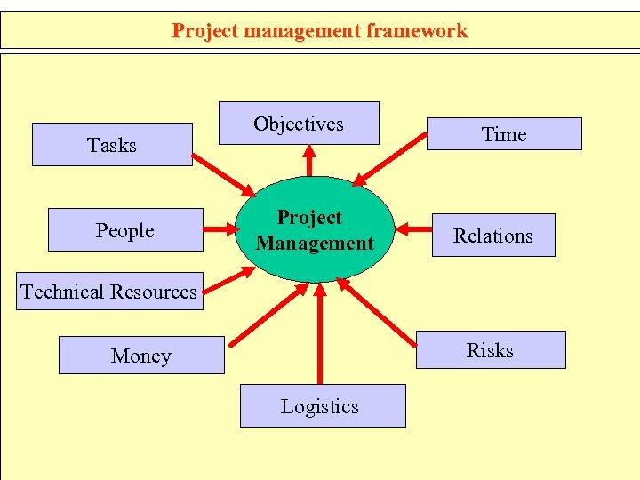 Project management framework Tasks People Objectives Project Management Time Relations Technical Resources Risks Money