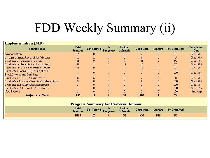 FDD Weekly Summary (ii)