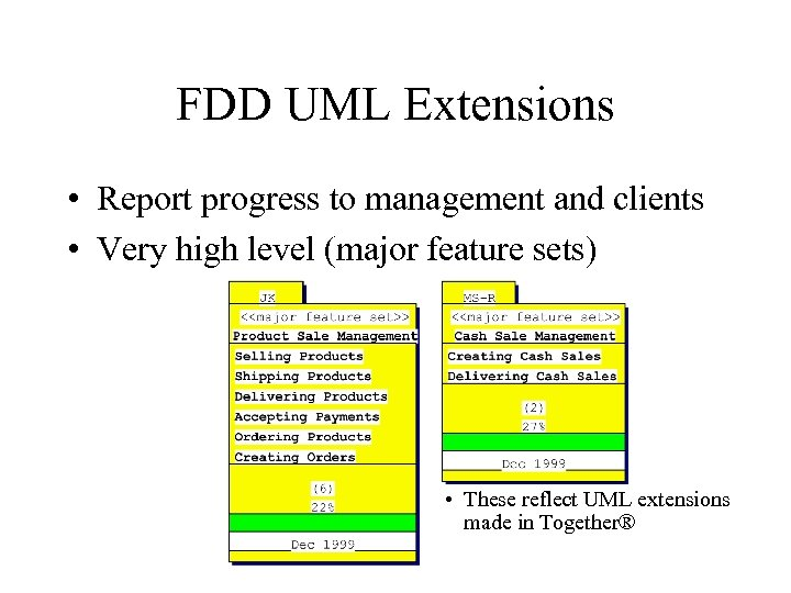 FDD UML Extensions • Report progress to management and clients • Very high level