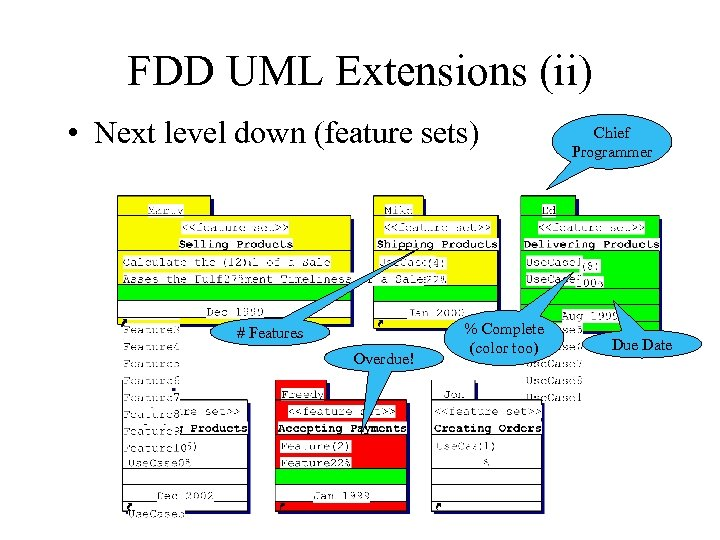 FDD UML Extensions (ii) • Next level down (feature sets) # Features Overdue! %