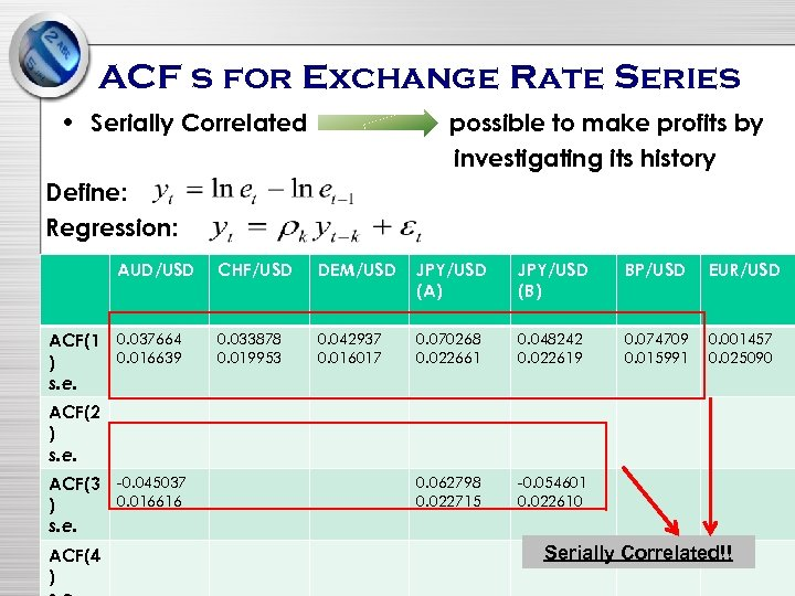 ACF s for Exchange Rate Series • Serially Correlated possible to make profits by