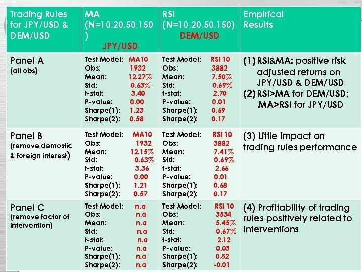Trading Rules for JPY/USD & DEM/USD MA (N=10, 20, 50, 150 ) JPY/USD RSI