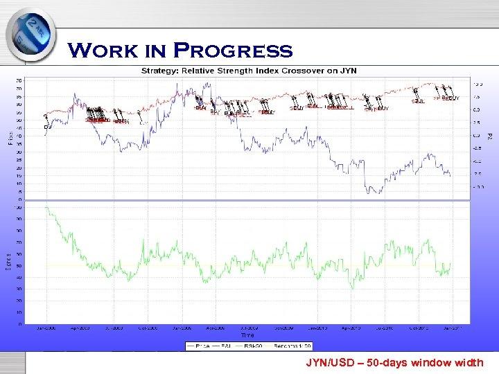 Work in Progress JYN/USD – 50 -days window width