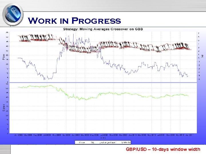Work in Progress GBP/USD – 10 -days window width