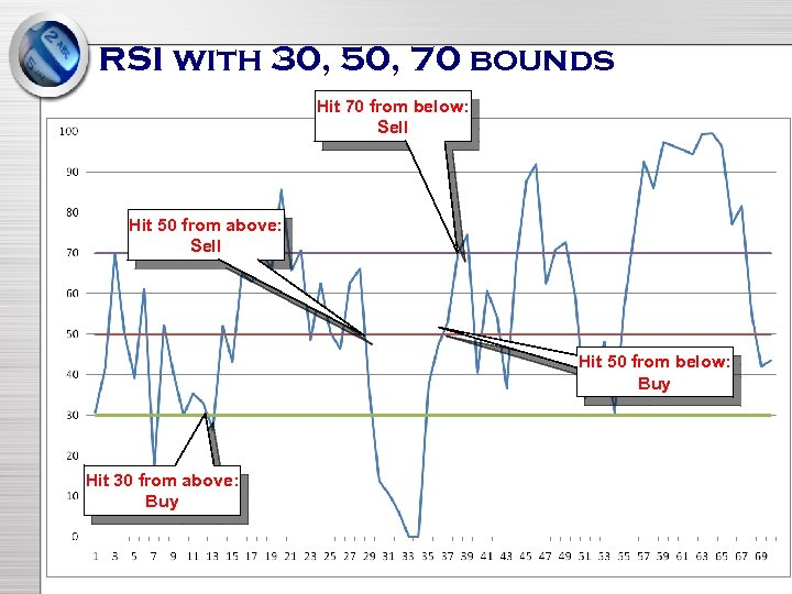RSI with 30, 50, 70 bounds Hit 70 from below: Sell Hit 50 from