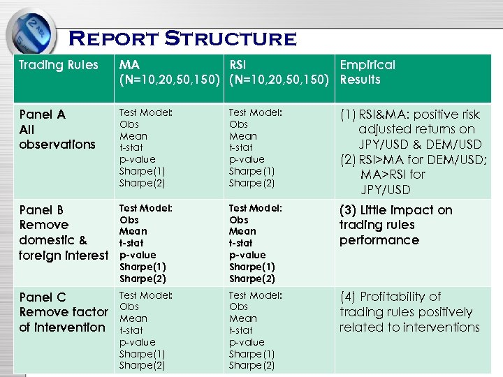 Report Structure Trading Rules MA RSI Empirical (N=10, 20, 50, 150) Results Panel A
