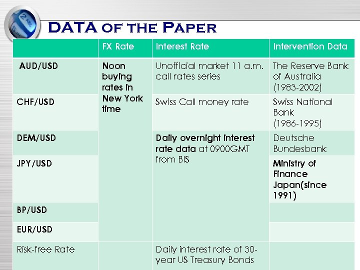 DATA of the Paper FX Rate AUD/USD CHF/USD DEM/USD JPY/USD Interest Rate Intervention Data