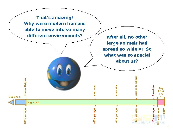That's amazing! Why were modern humans able to move into so many different environments?