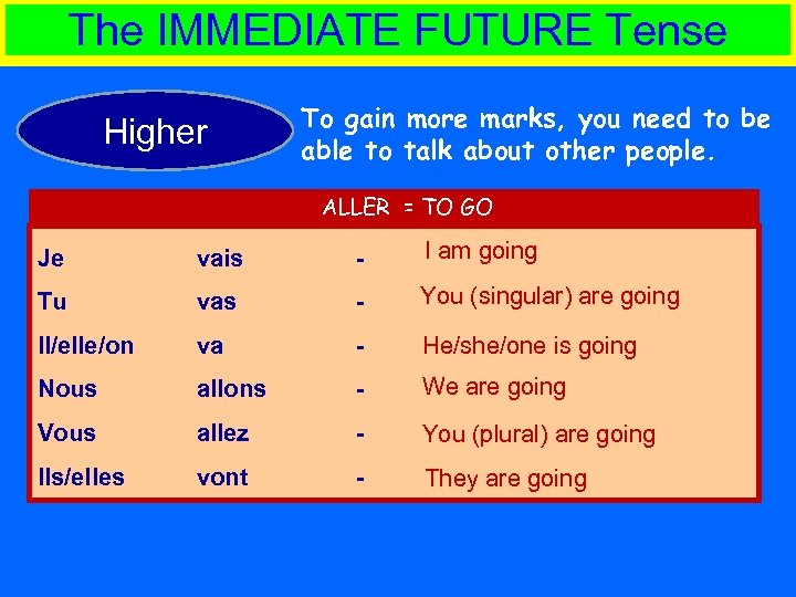 The IMMEDIATE FUTURE Tense Higher To gain more marks, you need to be able