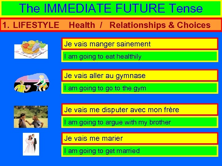 The IMMEDIATE FUTURE Tense 1. LIFESTYLE Health / Relationships & Choices Je vais manger
