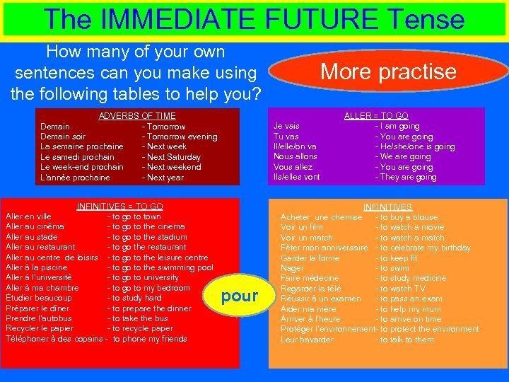 The IMMEDIATE FUTURE Tense How many of your own sentences can you make using