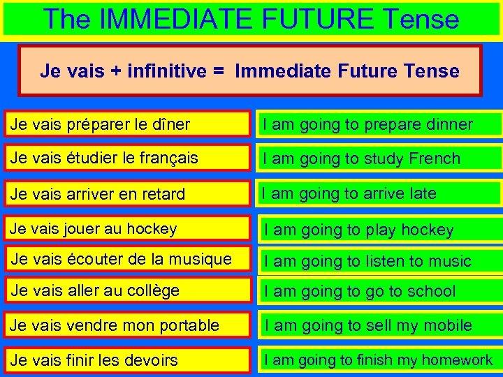 The IMMEDIATE FUTURE Tense Je vais + infinitive = Immediate Future Tense Je vais