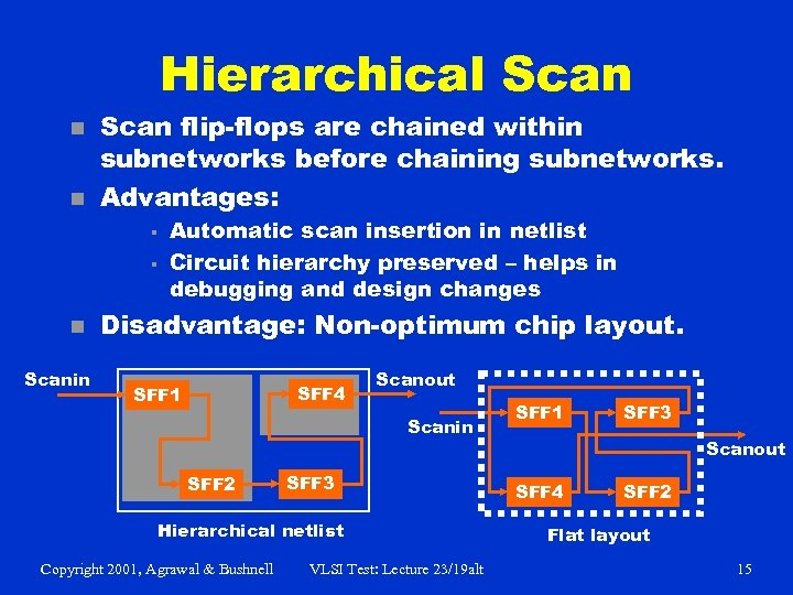 Hierarchical Scan n n Scan flip-flops are chained within subnetworks before chaining subnetworks. Advantages: