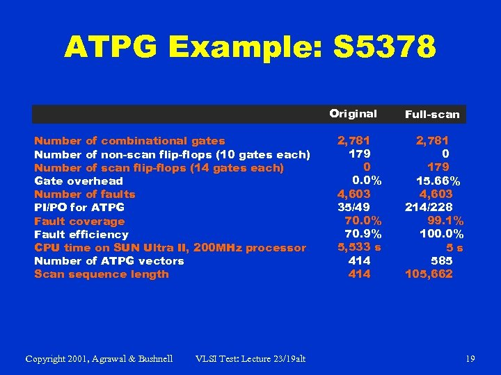 ATPG Example: S 5378 Original Number of combinational gates Number of non-scan flip-flops (10