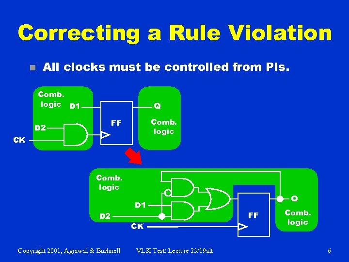 Correcting a Rule Violation n All clocks must be controlled from PIs. Comb. logic
