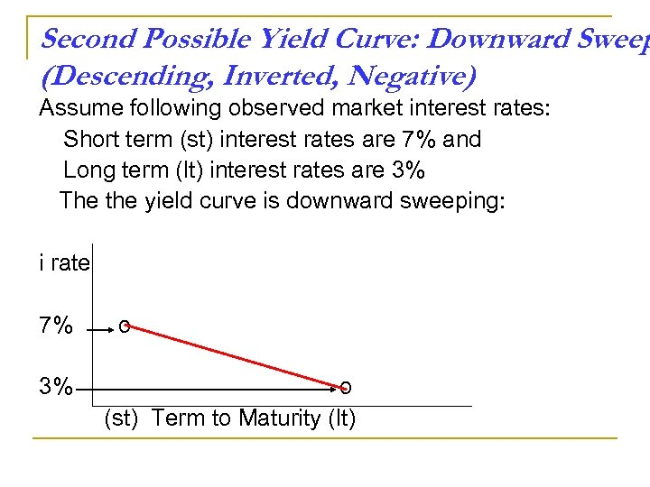 Second Possible Yield Curve: Downward Sweep (Descending, Inverted, Negative) Assume following observed market interest