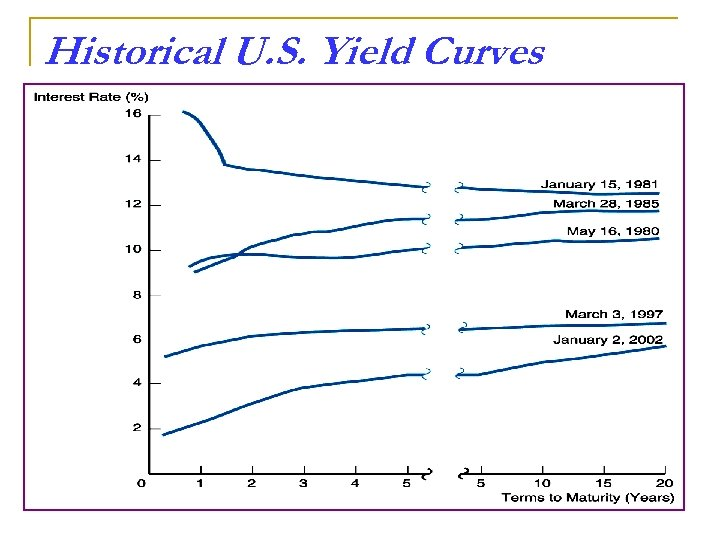 Historical U. S. Yield Curves
