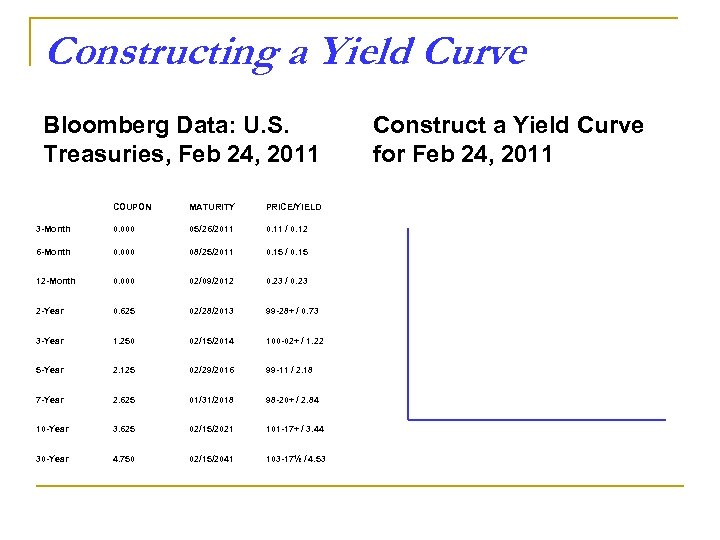 Constructing a Yield Curve Bloomberg Data: U. S. Treasuries, Feb 24, 2011 COUPON MATURITY